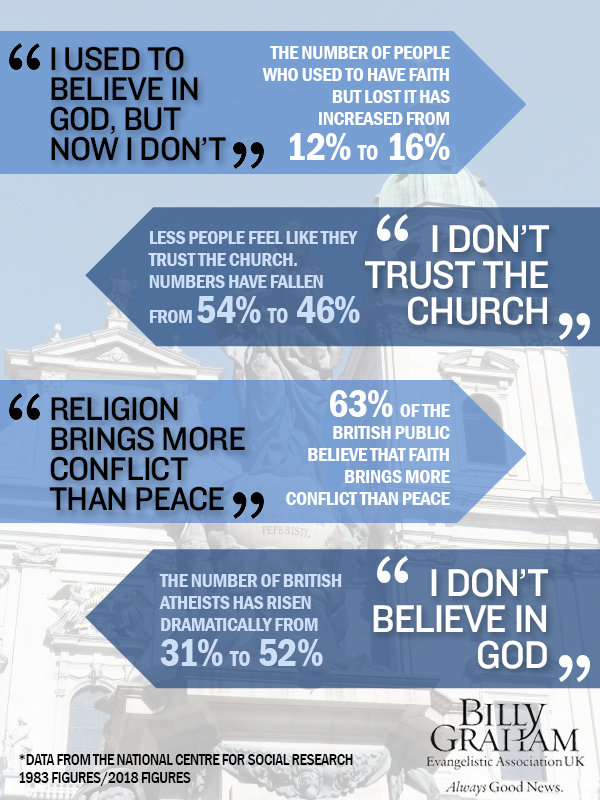 Rise of UK Secularism: Less than 40 percent of the